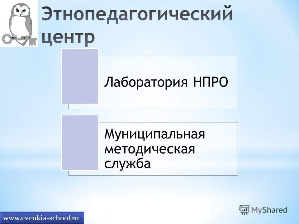 Лаборатория НПРО Муниципальная методическая служба