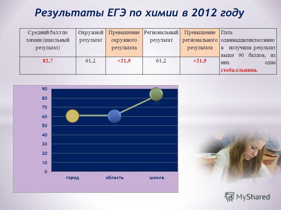 Результаты ЕГЭ по химии в 2012 году Средний балл по химии (школьный результат) Окружной результат Превышение окружного результата Региональный результат Превышение регионального результата Пять одиннадцатикласснико в получили результат выше 90 баллов