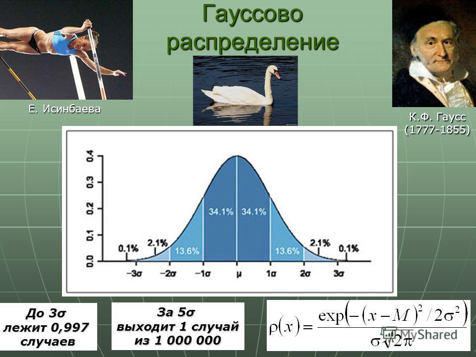 Гауссово распределение К.Ф. Гаусс (1777-1855) Е. Исинбаева До 3σ лежит 0,997 случаев За 5σ выходит 1 случай из 1 000 000