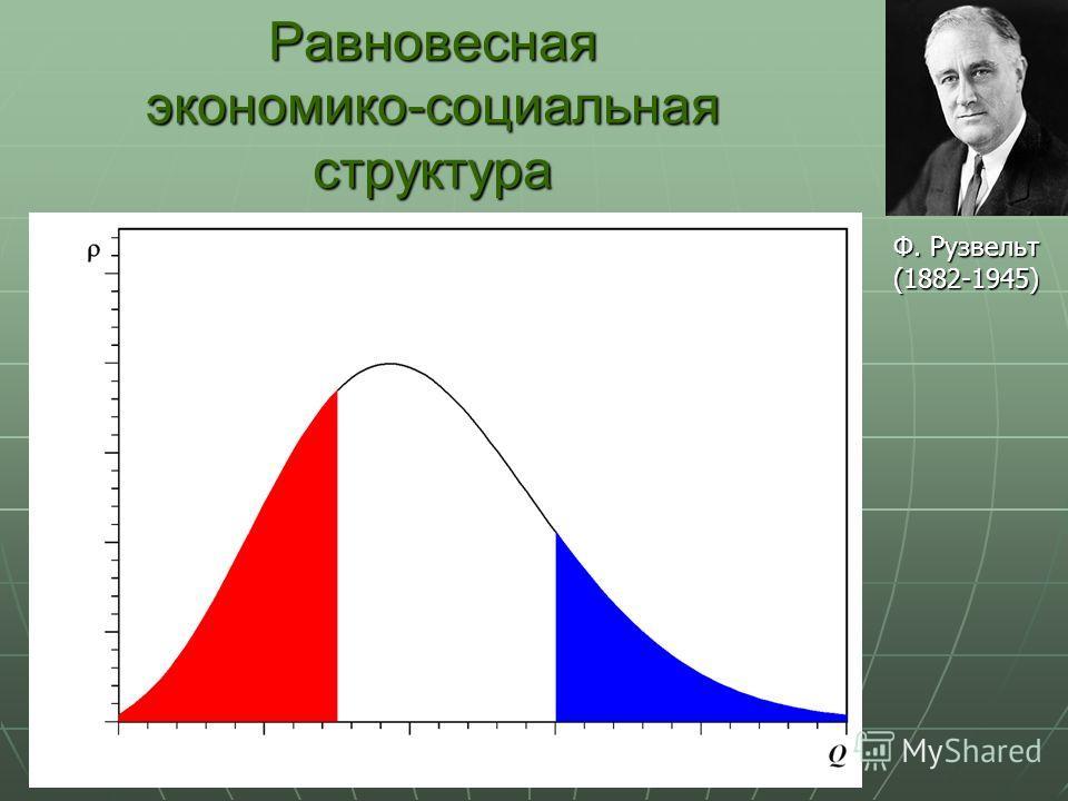 Равновесная экономико-социальная структура Ф. Рузвельт (1882-1945)