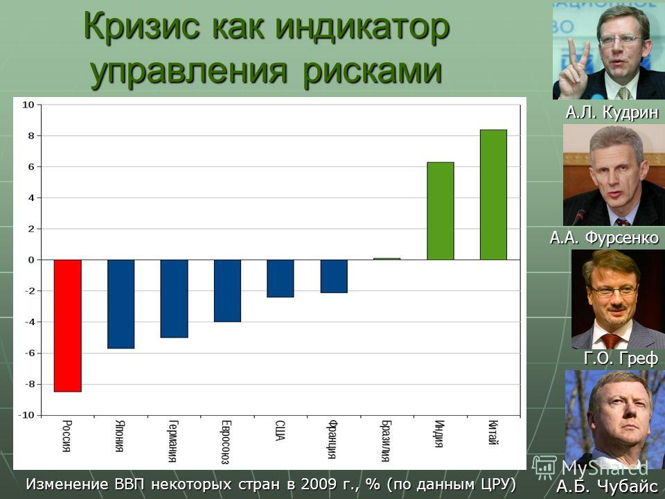 Кризис как индикатор управления рисками Изменение ВВП некоторых стран в 2009 г., % (по данным ЦРУ) А.Л. Кудрин А.А. Фурсенко Г.О. Греф А.Б. Чубайс