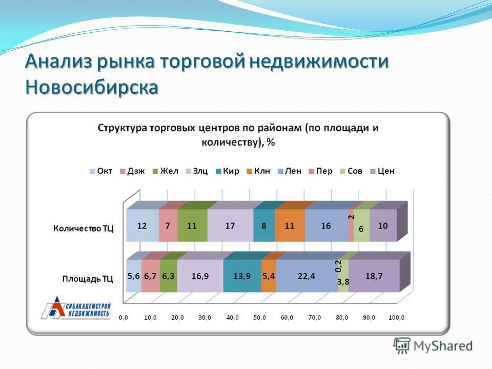 Анализ рынка торговой недвижимости Новосибирска
