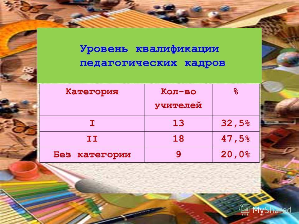 Категория Кол-во учителей % I1332,5% II1847,5% Без категории920,0% Уровень квалификации педагогических кадров