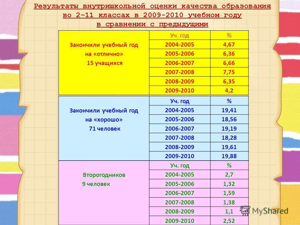 Закончили учебный год на «отлично» 15 учащихся Уч. год% 2004-20054,67 2005-20066,36 2006-20076,66 2007-20087,75 2008-20096,35 2009-20104,2 Закончили учебный год на «хорошо» 71 человек Уч. год% 2004-200519,41 2005-200618,56 2006-200719,19 2007-200818,