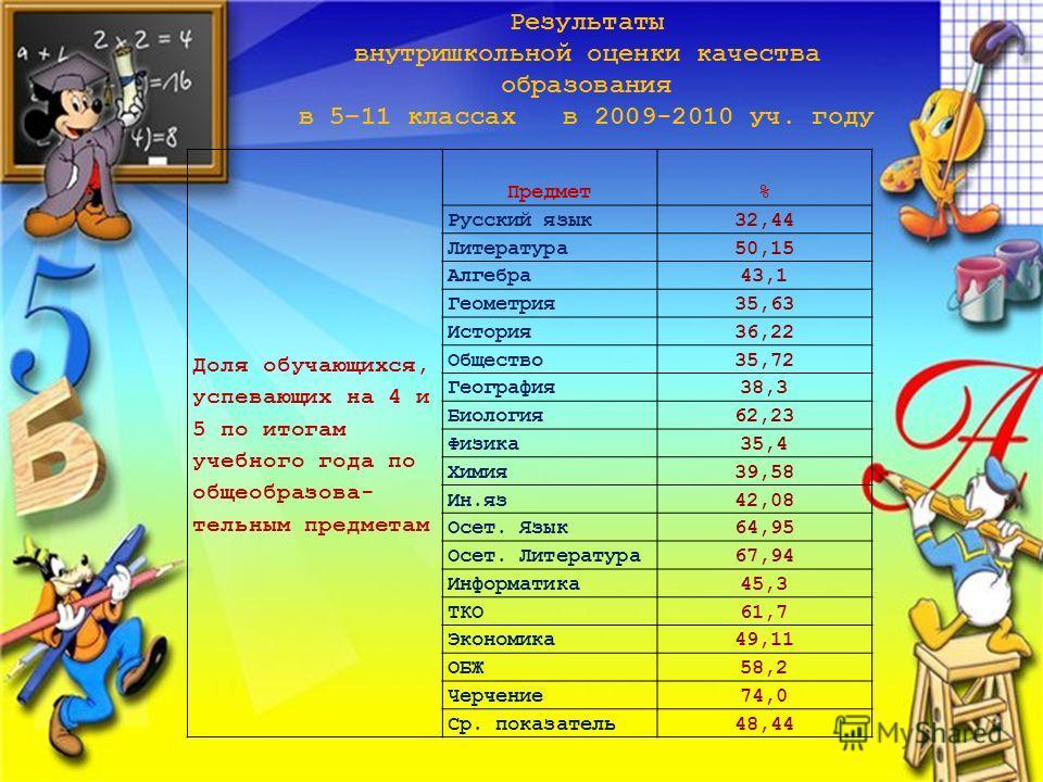 Доля обучающихся, успевающих на 4 и 5 по итогам учебного года по общеобразова- тельным предметам Предмет% Русский язык32,44 Литература50,15 Алгебра43,1 Геометрия35,63 История36,22 Общество35,72 География38,3 Биология62,23 Физика35,4 Химия39,58 Ин.яз4
