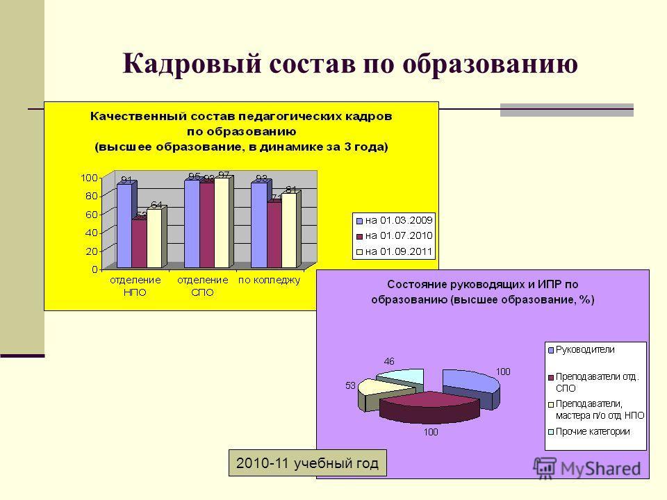 Кадровый состав по образованию 2010-11 учебный год