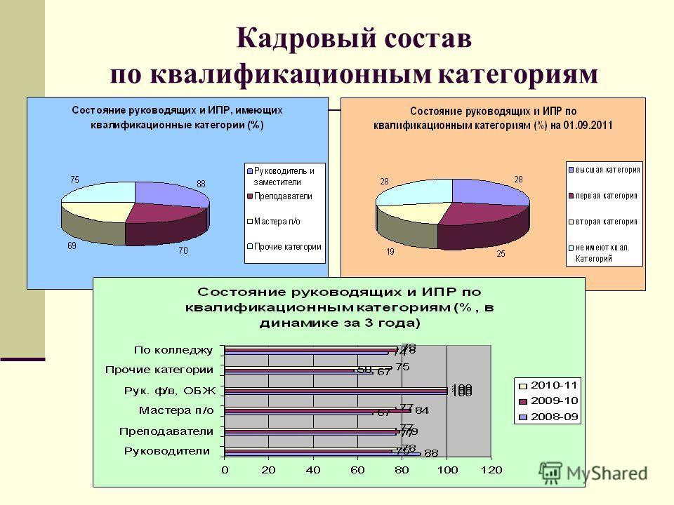 Кадровый состав по квалификационным категориям