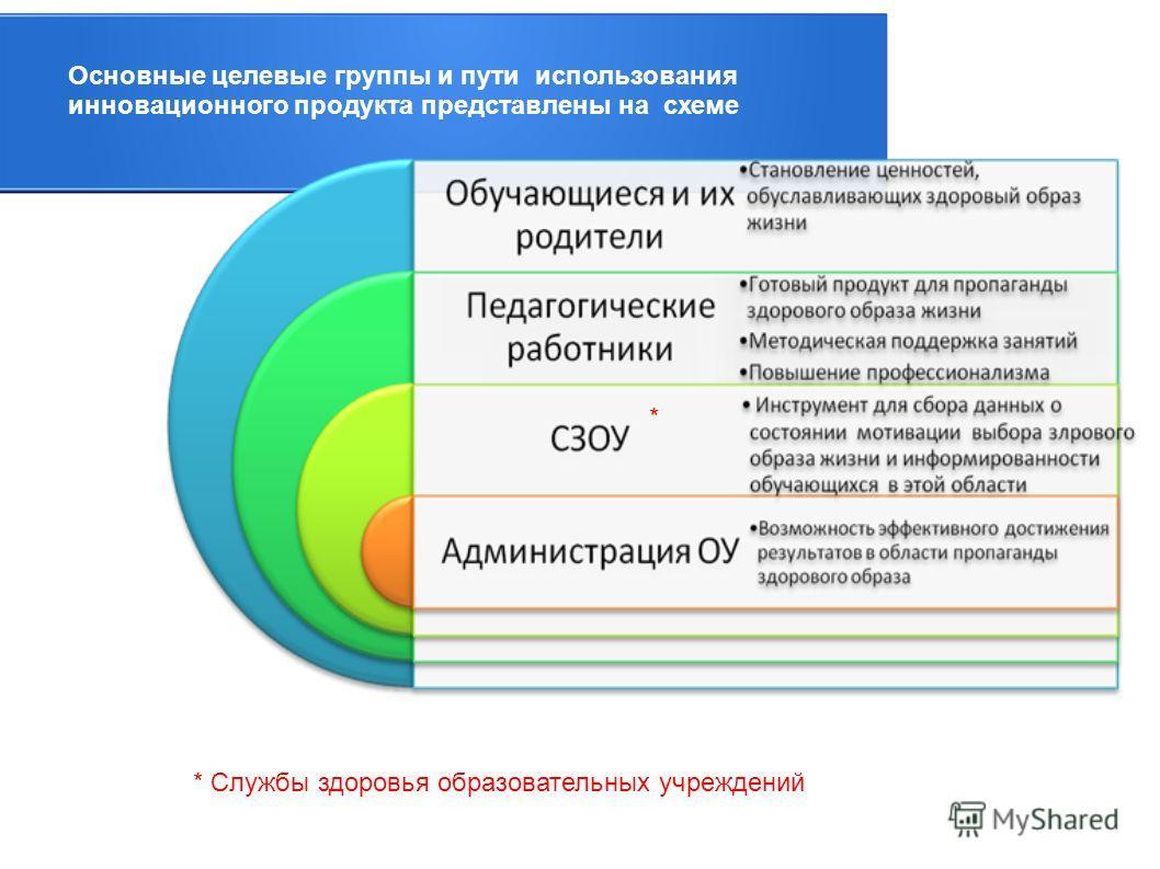 * Основные целевые группы и пути использования инновационного продукта представлены на схеме * Службы здоровья образовательных учреждений