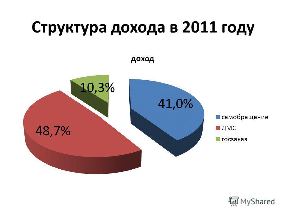 Структура дохода в 2011 году