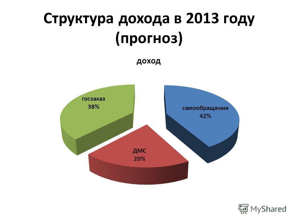 Структура дохода в 2013 году (прогноз)