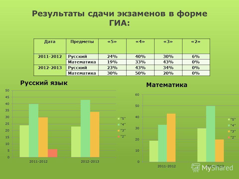 Результаты сдачи экзаменов в форме ГИА: ДатаПредметы«5»«4»«3»«2» 2011-2012Русский24%40%30%6% Математика19%33%43%0% 2012-2013Русский23%43%34%0% Математика30%50%20%0% Русский язык Математика