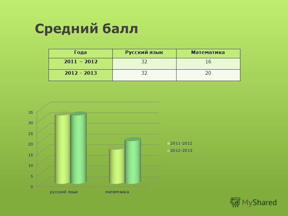 Средний балл ГодаРусский языкМатематика 2011 – 20123216 2012 - 20133220