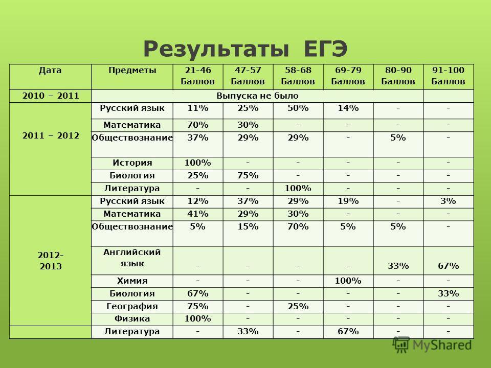 Результаты ЕГЭ ДатаПредметы 21-46 Баллов 47-57 Баллов 58-68 Баллов 69-79 Баллов 80-90 Баллов 91-100 Баллов 2010 – 2011Выпуска не было 2011 – 2012 Русский язык11%25%50%14%-- Математика70%30%---- Обществознание37%29% -5%- История100%----- Биология25%75