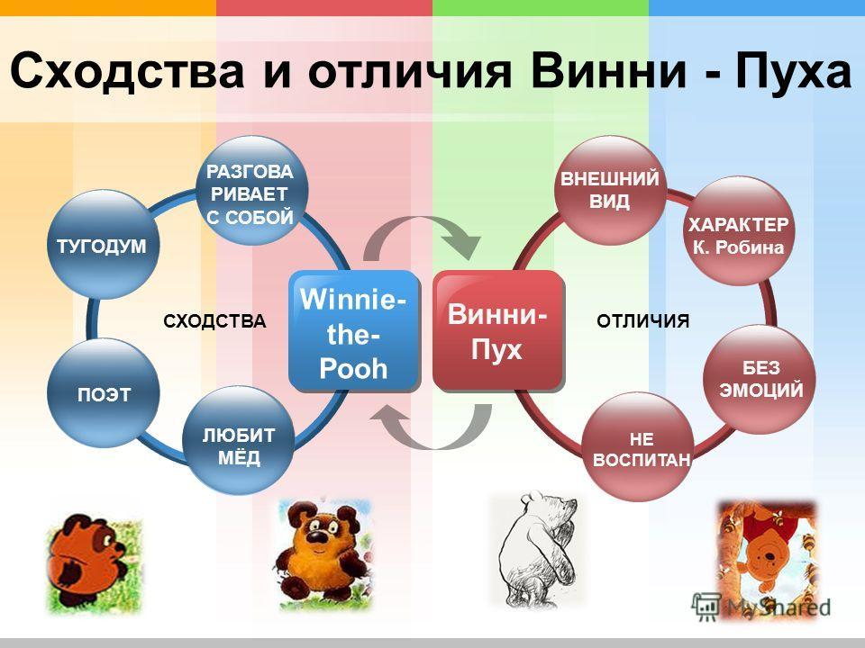 Сходства и отличия Винни - Пуха Winnie- the- Pooh СХОДСТВА Винни- Пух ТУГОДУМ ПОЭТ ЛЮБИТ МЁД ВНЕШНИЙ ВИД БЕЗ ЭМОЦИЙ НЕ ВОСПИТАН ОТЛИЧИЯ РАЗГОВА РИВАЕТ С СОБОЙ ХАРАКТЕР К. Робина