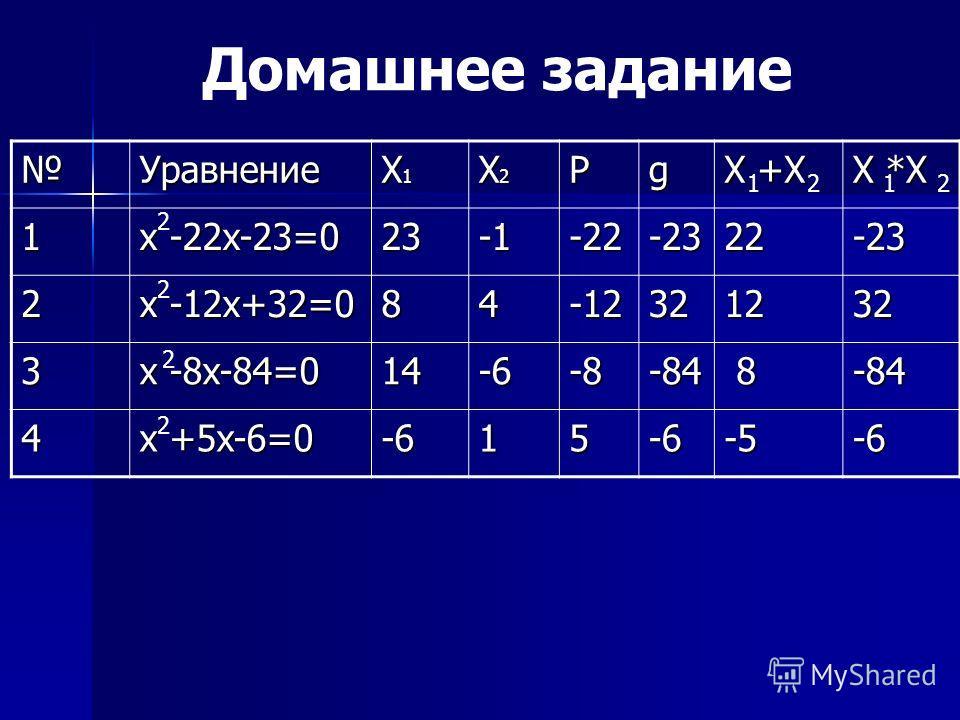 Уравнение X1X1X1X1 X2X2X2X2Pg X +X X *X 1 x -22x-23=0 23-22-2322-23 2 x -12x+32=0 84-12321232 3 x -8x-84=0 14-6-8-84 8-84 4 x +5x-6=0 -615-6-5-6 Домашнее задание 1212 2 2 2 2