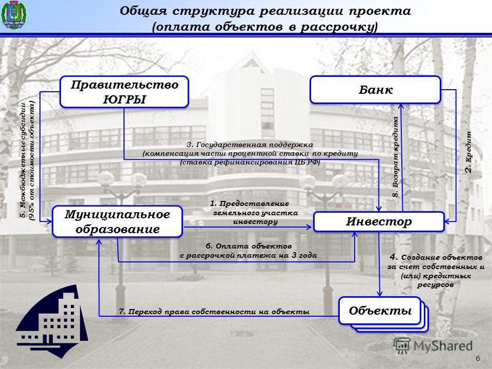 6 Общая структура реализации проекта (оплата объектов в рассрочку) Правительство ЮГРЫ Объекты Муниципальное образование Инвестор Банк 5. Межбюджетные субсидии (95% от стоимости объекта) 3. Государственная поддержка (компенсация части процентной ставк