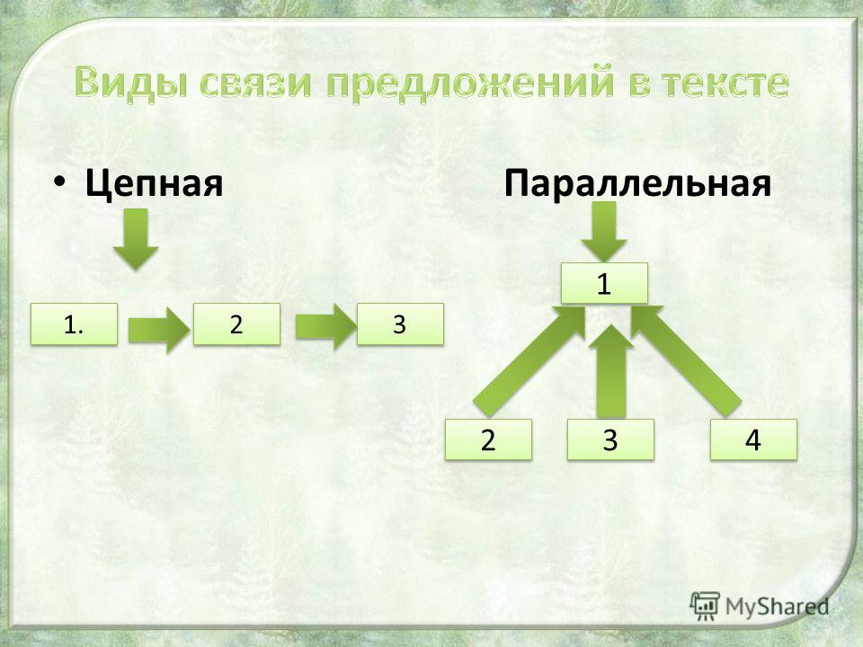 Цепная Параллельная 1. 2 2 3 3 1 1 2 2 3 3 4 4