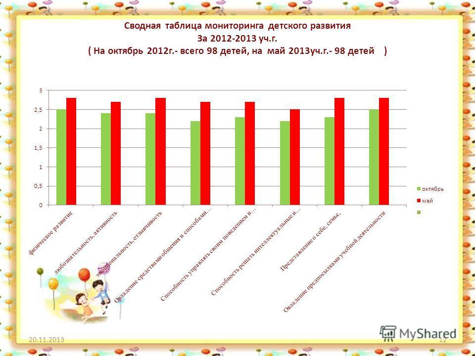 Сводная таблица мониторинга детского развития За 2012-2013 уч.г. ( На октябрь 2012г.- всего 98 детей, на май 2013уч.г.- 98 детей ) 20.11.201312