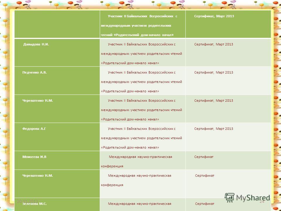 Участник II Байкальских Всероссийских с международным участием родительских чтений «Родительский дом-начало начал» Сертификат, Март 2013 Давыдова Н.И. Участник II Байкальских Всероссийских с международным участием родительских чтений «Родительский до