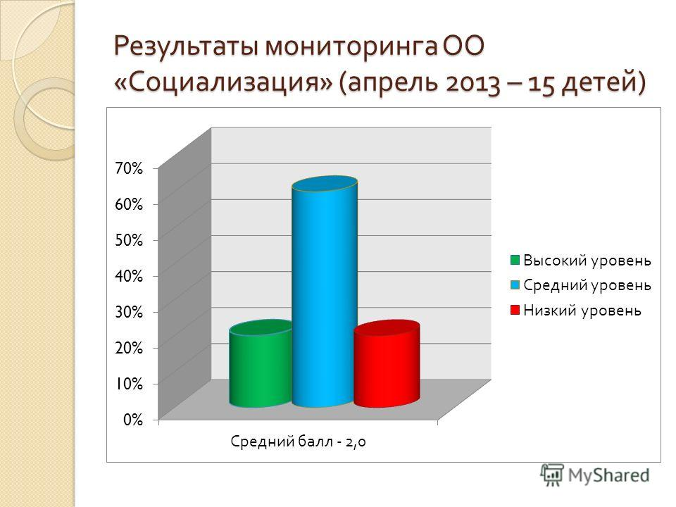 Результаты мониторинга ОО « Социализация » ( апрель 2013 – 15 детей )