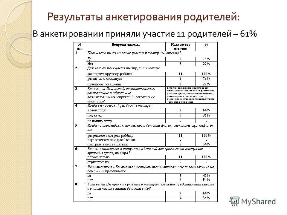 Результаты анкетирования родителей : В анкетировании приняли участие 11 родителей – 61%