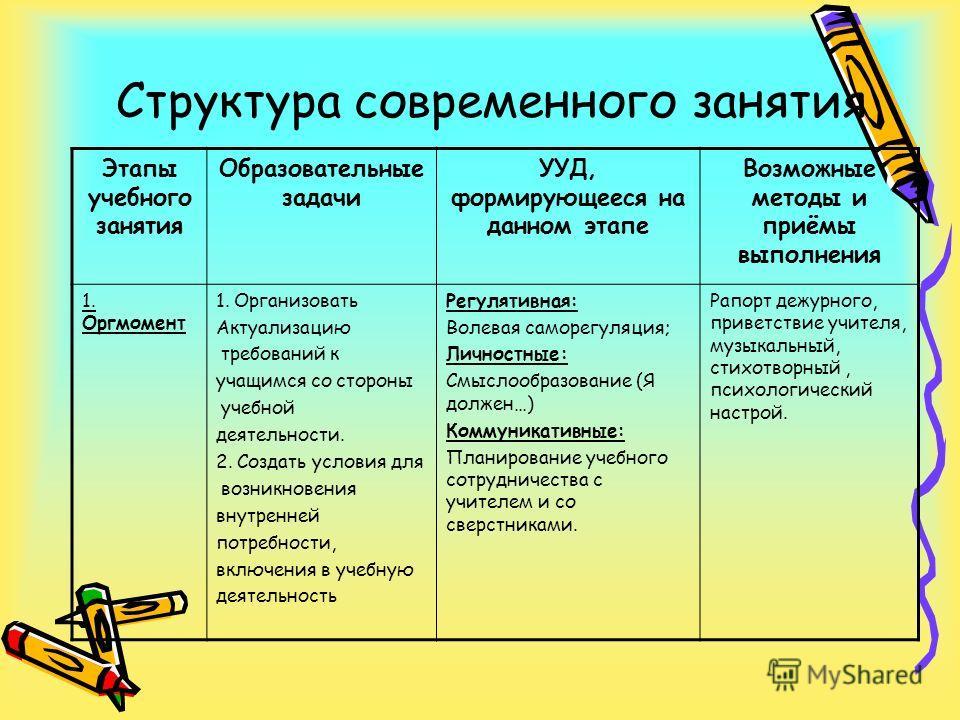 Структура современного занятия Этапы учебного занятия Образовательные задачи УУД, формирующееся на данном этапе Возможные методы и приёмы выполнения 1. Оргмомент 1. Организовать Актуализацию требований к учащимся со стороны учебной деятельности. 2. С