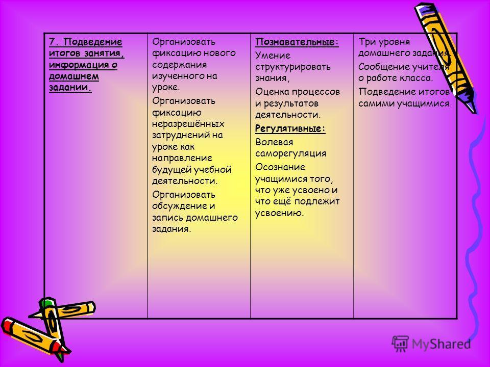 7. Подведение итогов занятия, информация о домашнем задании. Организовать фиксацию нового содержания изученного на уроке. Организовать фиксацию неразрешённых затруднений на уроке как направление будущей учебной деятельности. Организовать обсуждение и