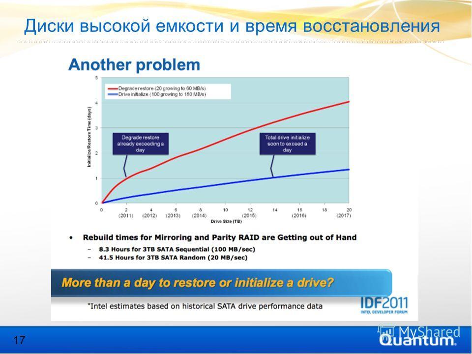 Диски высокой емкости и время восстановления 17