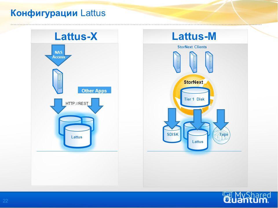 Конфигурации Lattus Lattus-X Lattus-M Tier 1 Disk StorNext Lattus NAS Access HTTP://REST SDISK StorNext Clients Other Apps Lattus Tape 22