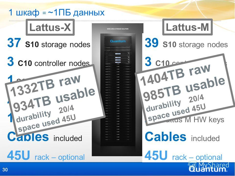 1 шкаф = ~1ПБ данных 37 S10 storage nodes 3 C10 controller nodes 1 SSD per controller 2 rack switches 1 A10 access node Cables included 45U rack – optional 30 39 S10 storage nodes 3 C10 controller nodes 1 SSD per controller 2 rack switches 20 Lattus