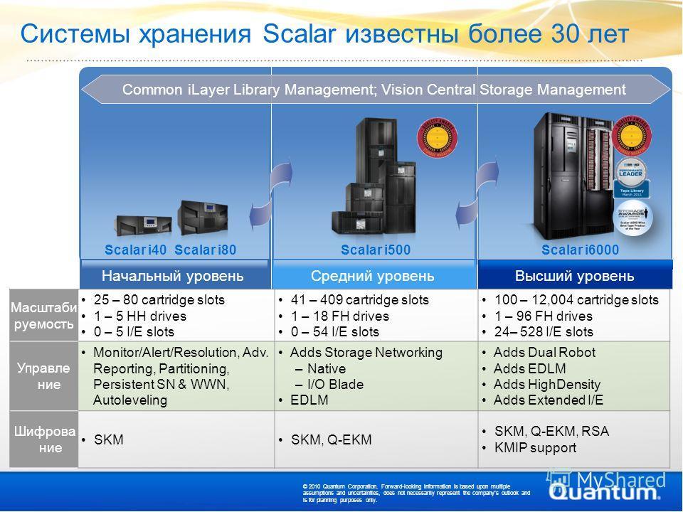 Системы хранения Scalar известны более 30 лет Scalar i80Scalar i500Scalar i40Scalar i6000 Начальный уровеньСредний уровеньВысший уровень Масштаби руемость 25 – 80 cartridge slots 1 – 5 HH drives 0 – 5 I/E slots 41 – 409 cartridge slots 1 – 18 FH driv