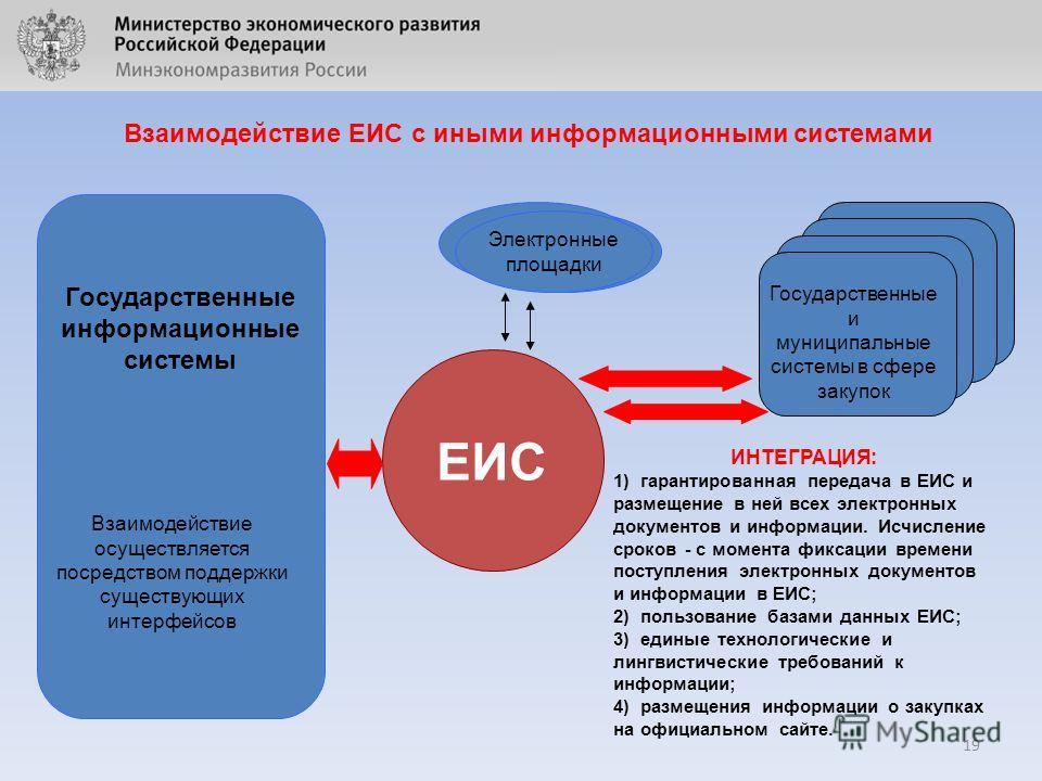 19 Взаимодействие ЕИС с иными информационными системами ЕИС Государственные информационные системы Взаимодействие осуществляется посредством поддержки существующих интерфейсов Государственные и муниципальные системы в сфере закупок Электронные площад