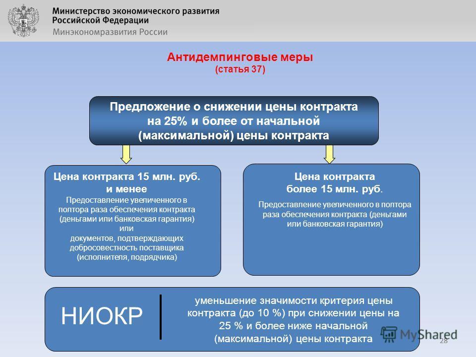 Антидемпинговые меры (статья 37) 28 Цена контракта более 15 млн. руб. Предоставление увеличенного в полтора раза обеспечения контракта (деньгами или банковская гарантия) Цена контракта 15 млн. руб. и менее Предоставление увеличенного в полтора раза о