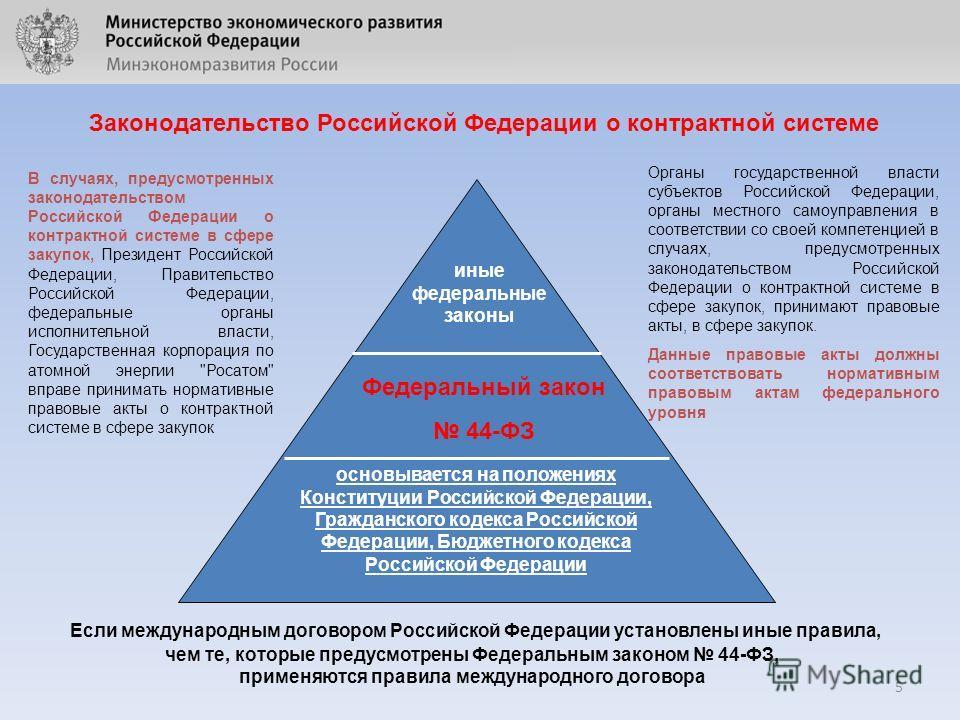 5 Законодательство Российской Федерации о контрактной системе основывается на положениях Конституции Российской Федерации, Гражданского кодекса Российской Федерации, Бюджетного кодекса Российской Федерации Федеральный закон 44-ФЗ иные федеральные зак