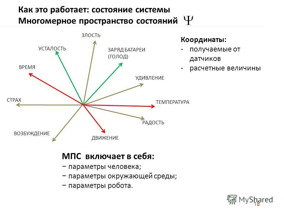 18 УДИВЛЕНИЕ РАДОСТЬ СТРАХ ВОЗБУЖДЕНИЕ ЗЛОСТЬ ЗАРЯД БАТАРЕИ (ГОЛОД) УСТАЛОСТЬ ВРЕМЯ ТЕМПЕРАТУРА ДВИЖЕНИЕ Как это работает: состояние системы Многомерное пространство состояний МПС включает в себя: параметры человека; параметры окружающей среды; парам