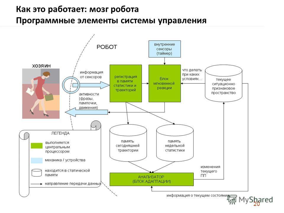 20 Как это работает: мозг робота Программные элементы системы управления