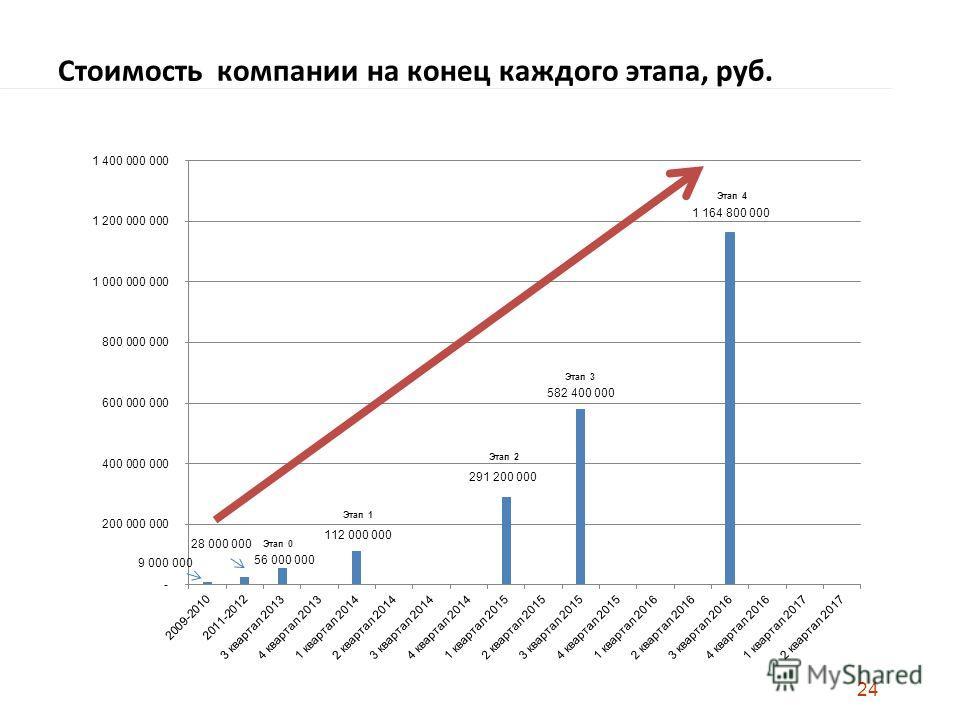 Стоимость компании на конец каждого этапа, руб. 24 Этап 0 Этап 1 Этап 2 Этап 3 Этап 4