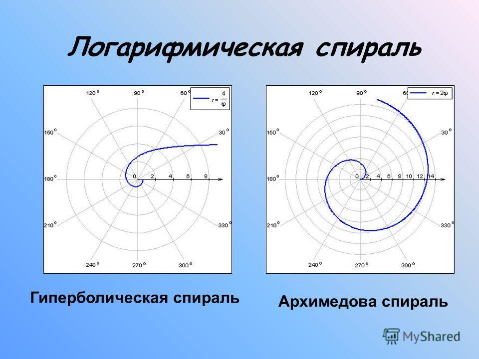 Логарифмическая спираль Гиперболическая спираль Архимедова спираль