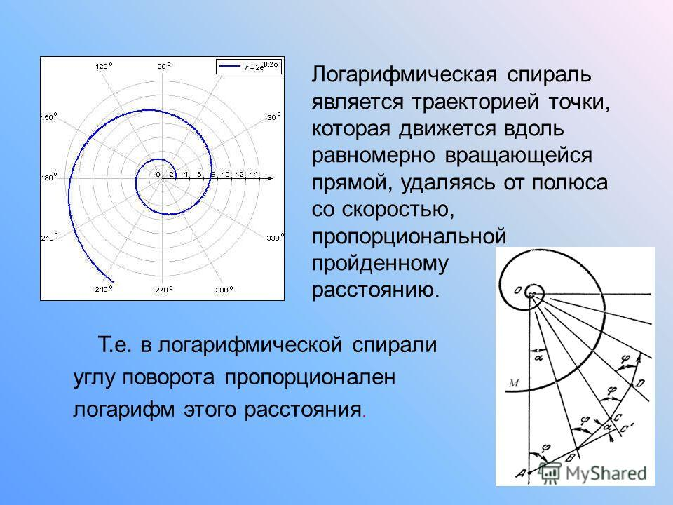 Логарифмическая спираль является траекторией точки, которая движется вдоль равномерно вращающейся прямой, удаляясь от полюса со скоростью, пропорциональной пройденному расстоянию. Т.е. в логарифмической спирали углу поворота пропорционален логарифм э