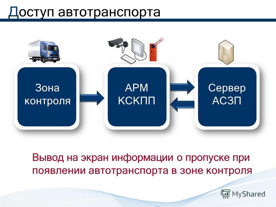 Доступ автотранспорта Зона контроля АРМ КСКПП Сервер АСЗП Вывод на экран информации о пропуске при появлении автотранспорта в зоне контроля