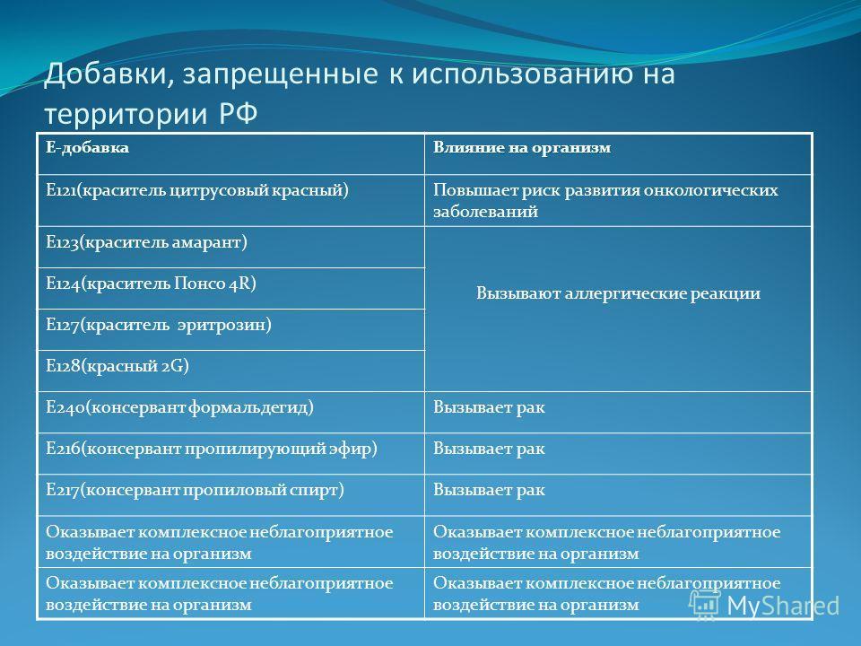 Добавки, запрещенные к использованию на территории РФ Е-добавка Влияние на организм Е121(краситель цитрусовый красный)Повышает риск развития онкологических заболеваний Е123(краситель амарант) Вызывают аллергические реакции Е124(краситель Понсо 4R) Е1