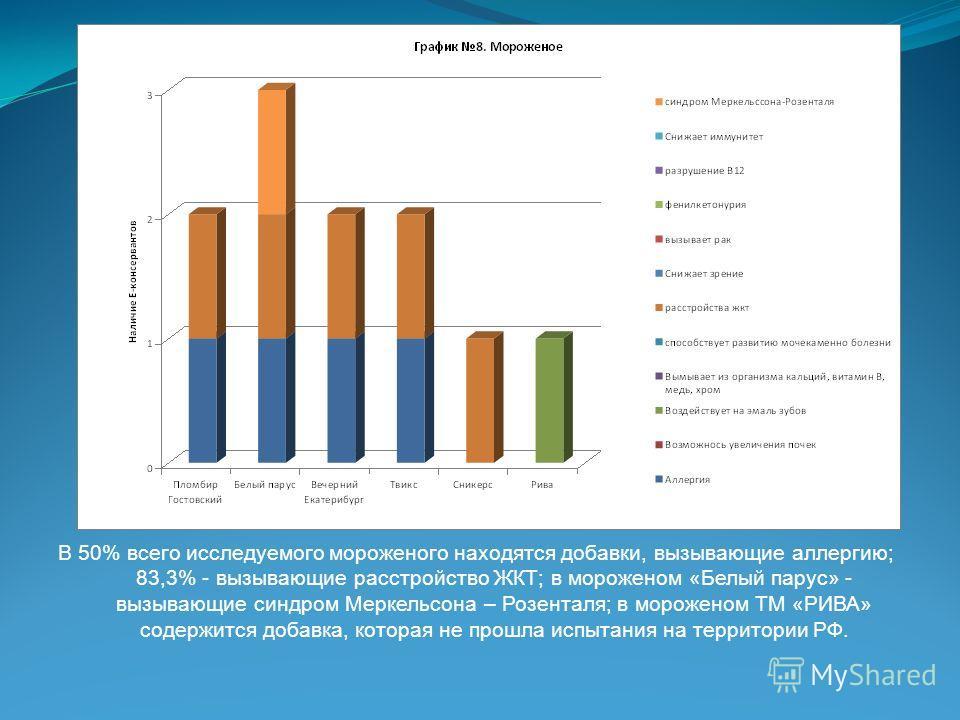 В 50% всего исследуемого мороженого находятся добавки, вызывающие аллергию; 83,3% - вызывающие расстройство ЖКТ; в мороженом «Белый парус» - вызывающие синдром Меркельсона – Розенталя; в мороженом ТМ «РИВА» содержится добавка, которая не прошла испыт