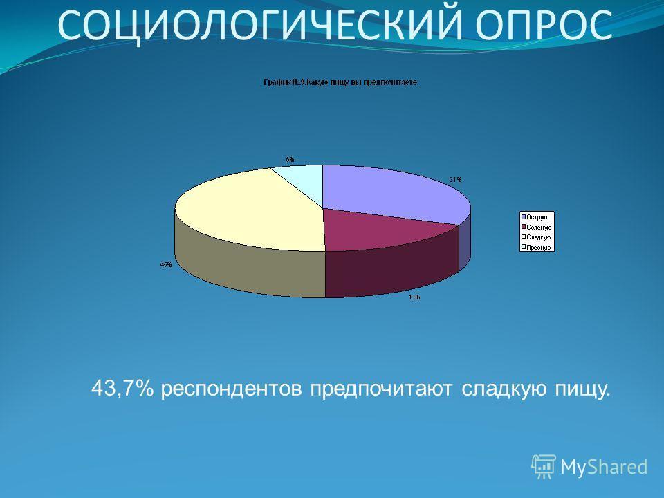 СОЦИОЛОГИЧЕСКИЙ ОПРОС 43,7% респондентов предпочитают сладкую пищу.