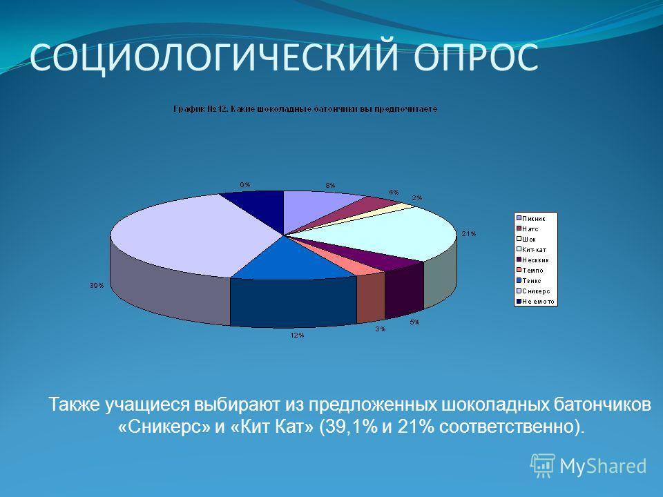 СОЦИОЛОГИЧЕСКИЙ ОПРОС Также учащиеся выбирают из предложенных шоколадных батончиков «Сникерс» и «Кит Кат» (39,1% и 21% соответственно).