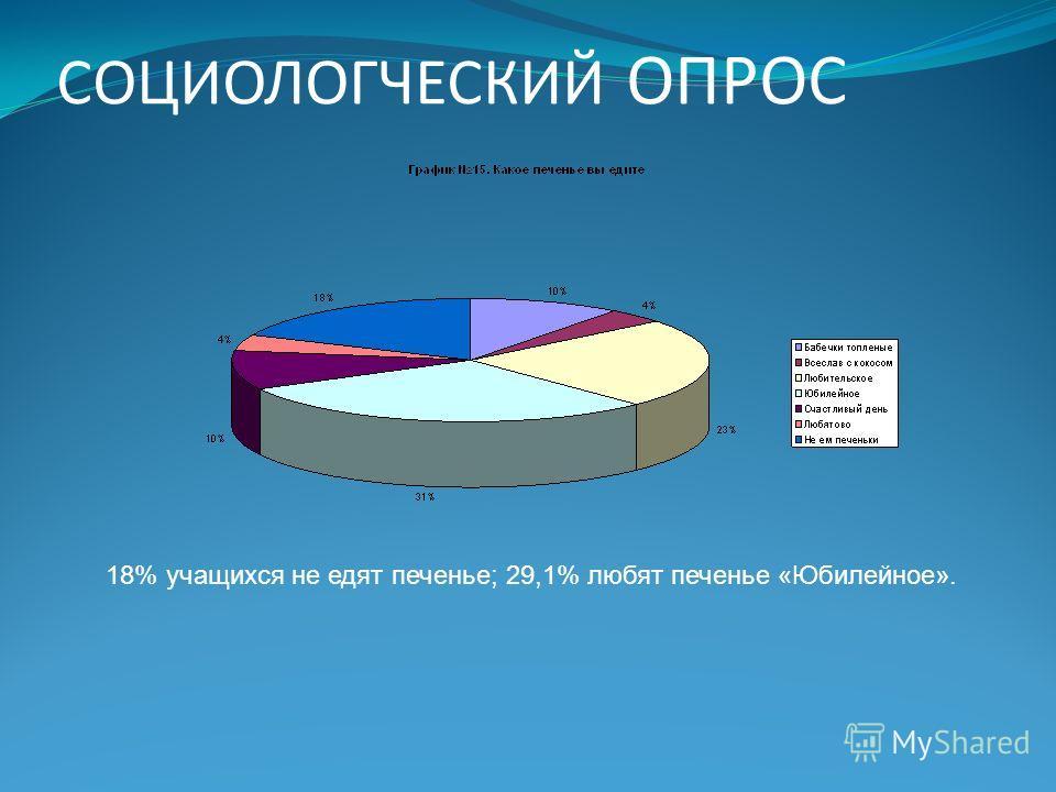 СОЦИОЛОГЧЕСКИЙ ОПРОС 18% учащихся не едят печенье; 29,1% любят печенье «Юбилейное».