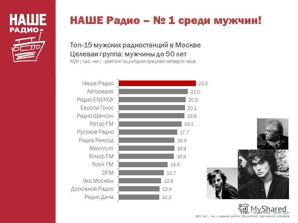 НАШЕ Радио – 1 среди мужчин! Топ-15 мужских радиостанций в Москве Целевая группа: мужчины до 50 лет AQH ( тыс. чел) - рейтинг аудитории средней четверти часа TNS – Москва Июнь – Август 2013, AQH (тыс. / чел.) – средний рейтинг 15-минутного временного