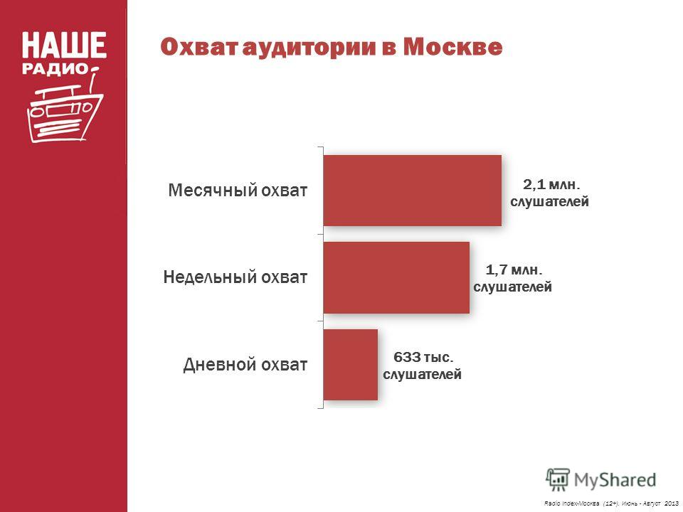 Охват аудитории в Москве Radio Index-Москва (12+). Июнь - Август 2013
