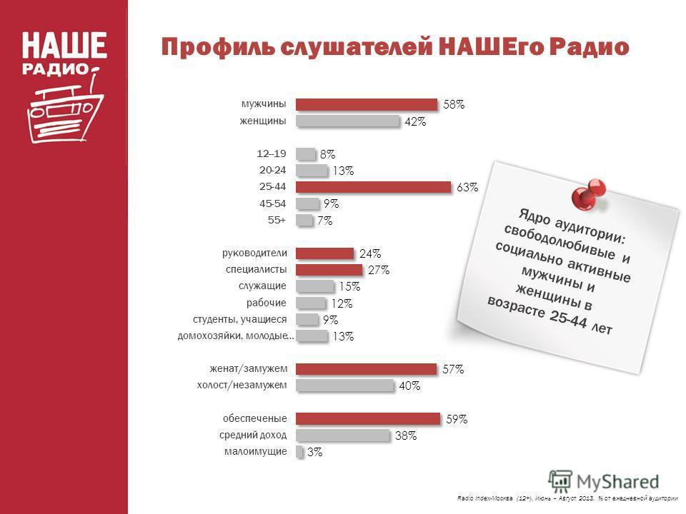 Профиль слушателей НАШЕго Радио Radio Index-Москва (12+). Июнь – Август 2013. % от ежедневной аудитории Ядро аудитории: свободолюбивые и социально активные мужчины и женщины в возрасте 25-44 лет