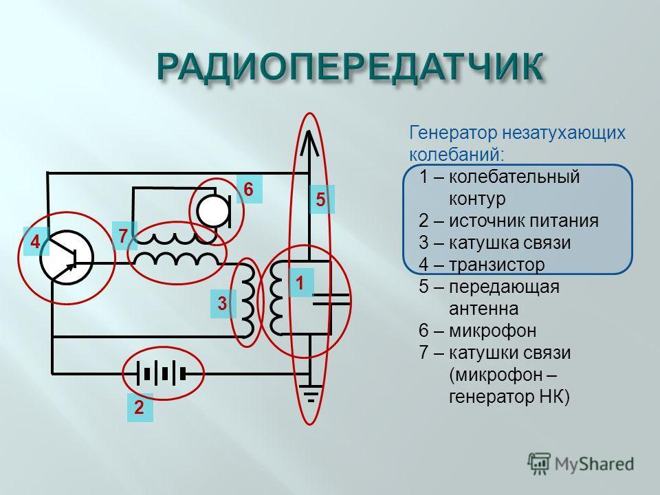 2 Генератор незатухающих колебаний: 1 – колебательный контур 2 – источник питания 3 – катушка связи 4 – транзистор 5 – передающая антенна 6 – микрофон 7 – катушки связи (микрофон – генератор НК) 4 1 3 5 6 7