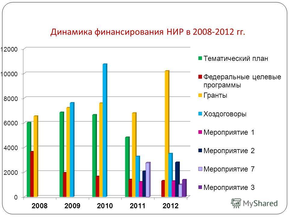 Динамика финансирования НИР в 2008-2012 гг.